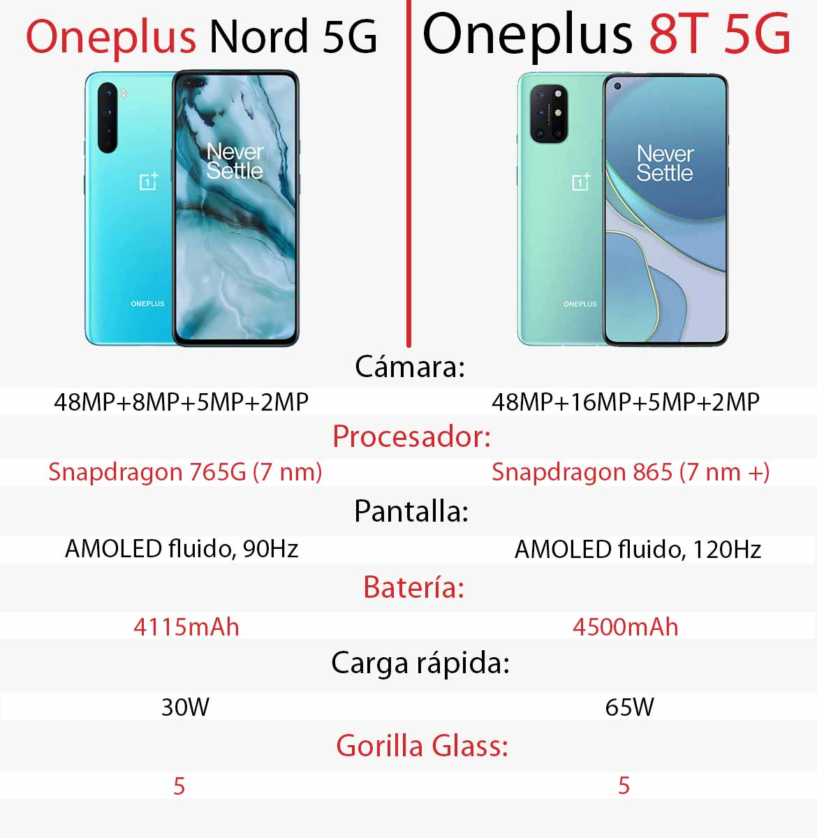 Comparativa Oneplus 8T y Oneplus Nord