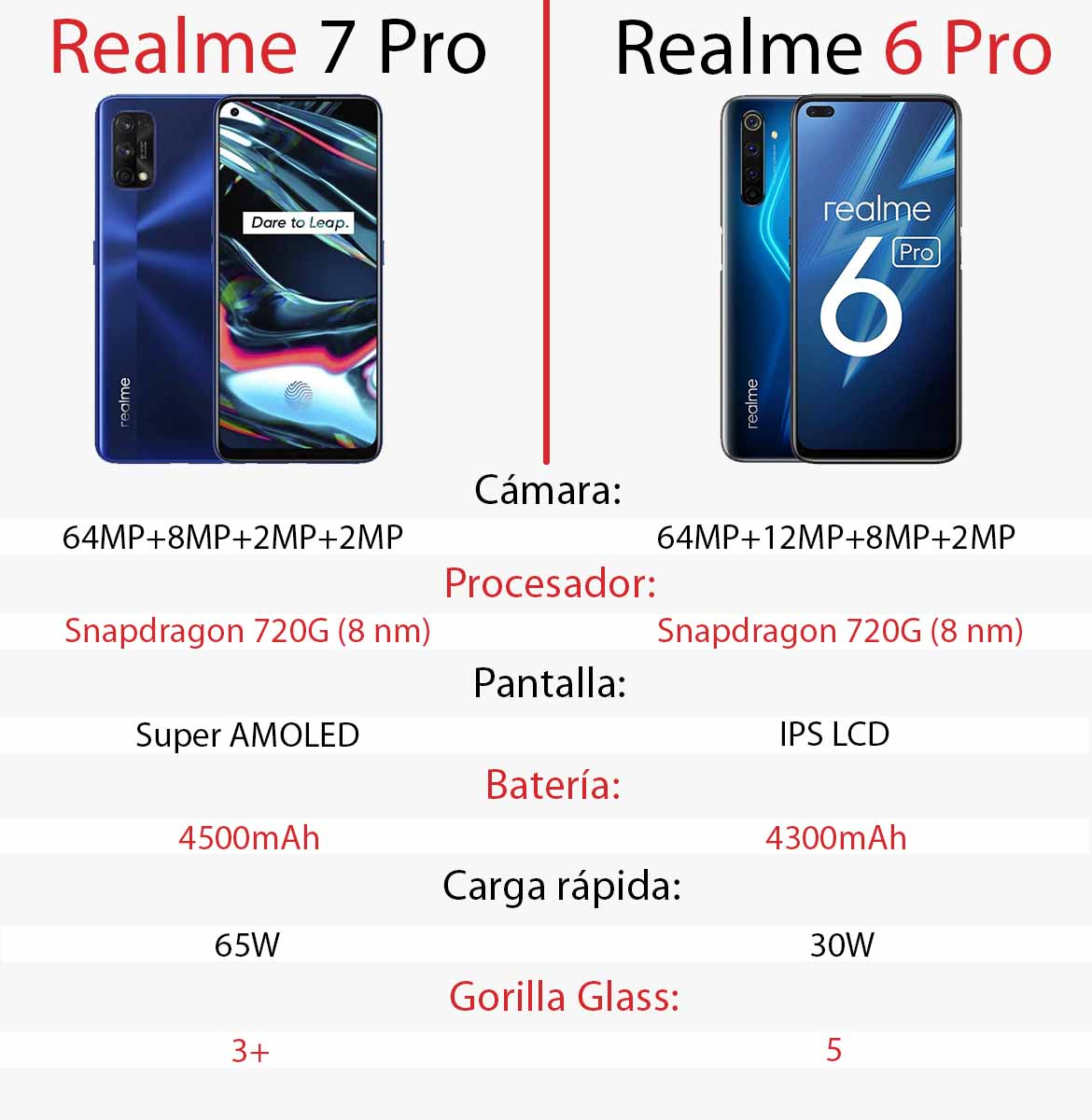 Comparativa de celulares Realme 7 Pro vs Realme 6 Pro